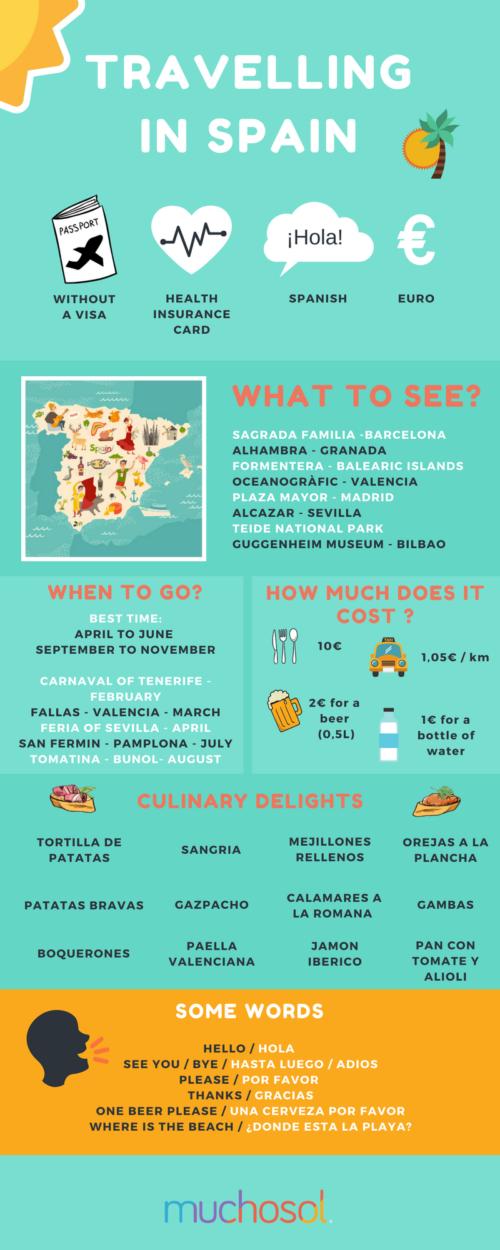trip to spain info